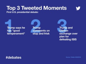 Debate1TwitterMostTweetedMoments