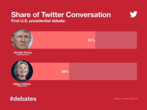 Debate1TwitterShareConversation